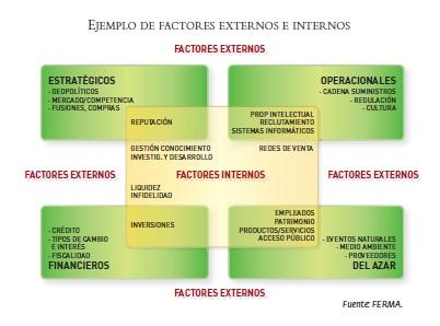 Factores de Riesgo Empresarial
