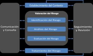 Gestion Integral del Riesgo I