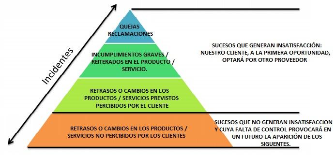 Piramide de la Insatisfaccion