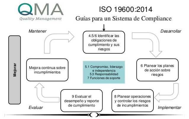 Compliance by Q&MA