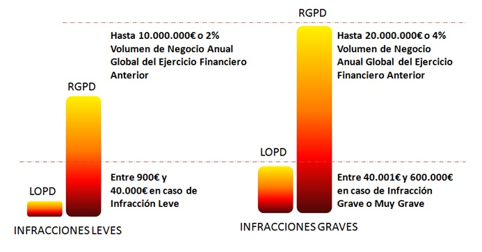 Sanciones-e-Infracciones RGPD